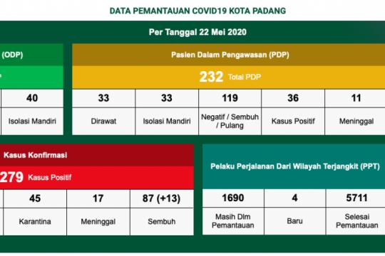 Padang catatkan nol kasus baru dan 13 pasien sembuh COVID-19