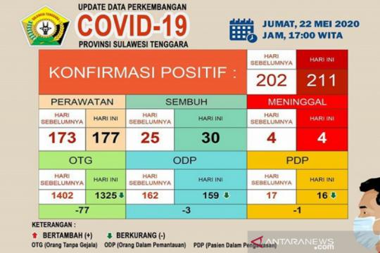 Kasus positif COVID-19 di Sultra bertambah sembilan