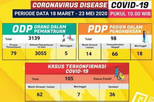 Dua pasien positif COVID-19 di Lampung sembuh