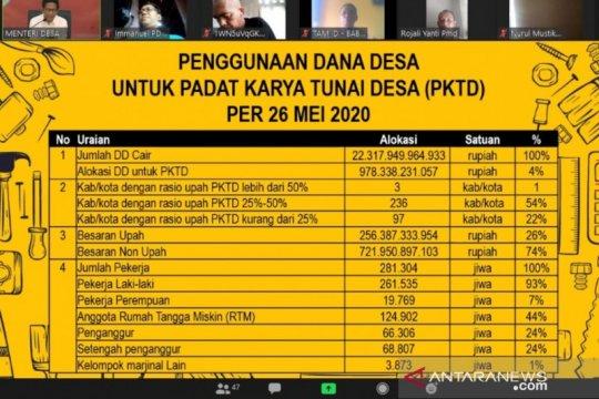 Kemendes PDTT telah salurkan Rp978 miliar untuk Padat Karya Tunai