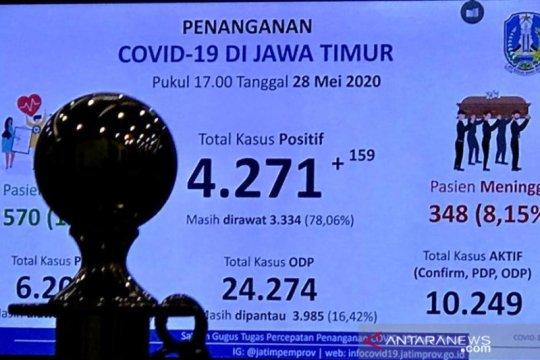 Tambahan pasien positif COVID-19 di Jatim sebanyak 159 orang