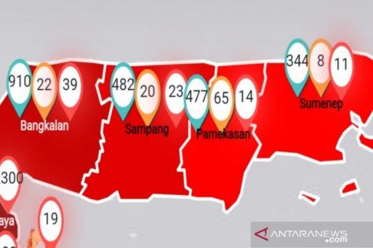 Sudah 84 warga Madura positif terpapar COVID-19