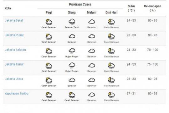 Dua wilayah Jakarta berpotensi hujan ringan Minggu siang