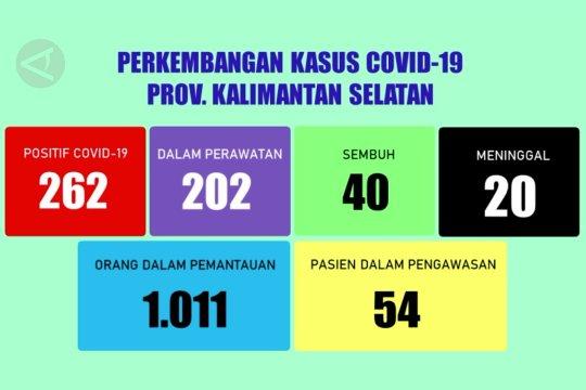 9.689 Orang di Kalsel telah jalani Rapid Test