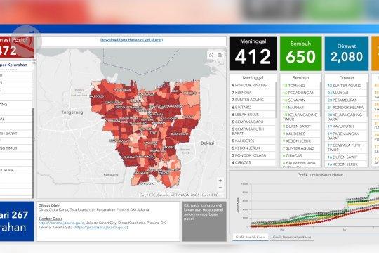 Pasien  sembuh COVID-19 di Jakarta kini 650 orang