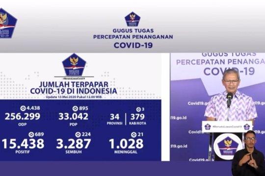 Bertambah 224, pasien sembuh COVID-19 mencapai 3.287