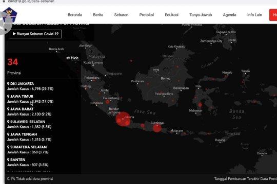 Jokowi minta Menkes dan Gugus Tugas Pusat kendalikan Jatim