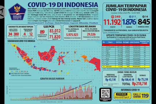 COVID-19 terkini: positif 11.192, sembuh 1.876, meninggal 845
