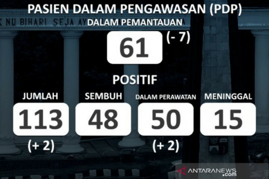 Kasus positif COVID-19 di Kota Bogor bertambah dua orang