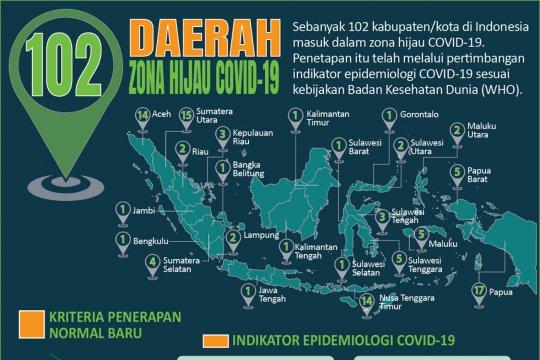 Daerah zona hijau COVID-19