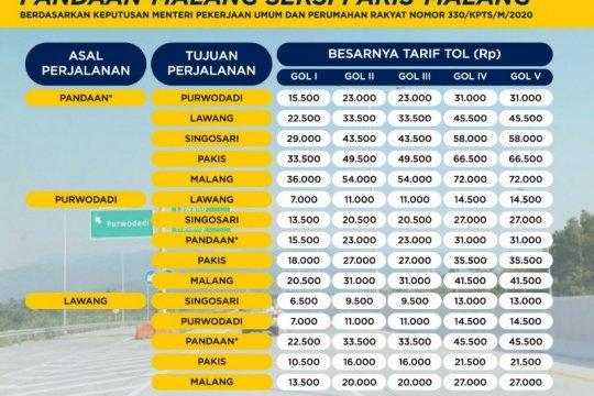 Tarif Tol Pandaan-Malang Seksi V resmi berlaku pada 6 Juni 2020