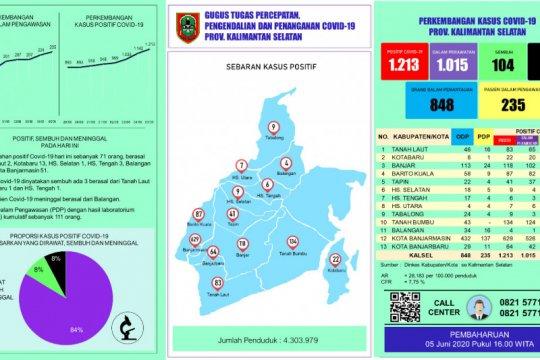 Tambah 71 kasus, positif COVID-19 di Kalsel naik menjadi 1.213 orang