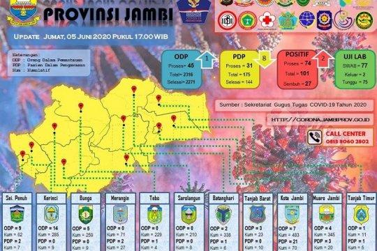Bertambah dua, positif COVID-19 Provinsi Jambi lampaui 100 kasus