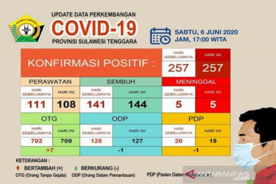 Kasus sembuh COVID-19 di Sultra capai 144 orang