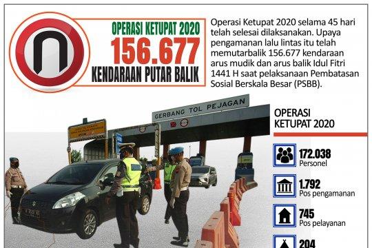 Ratusan ribu kendaraan putar balik dalam Operasi Ketupat