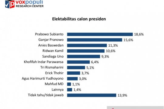 Survei: Elektabilitas Prabowo dibayangi Ganjar dan Anies