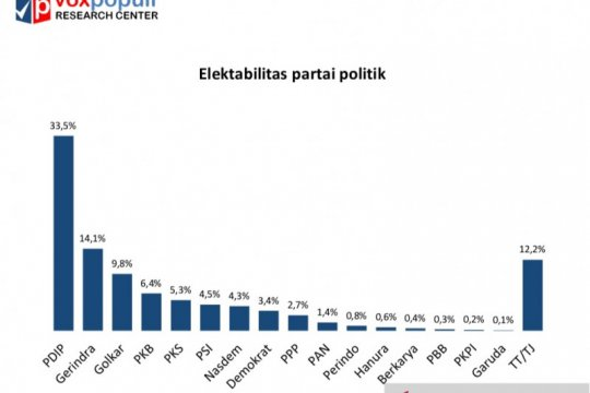 Survei Voxpopuli sebut parpol stagnan, elektabilitas PDIP masih unggul