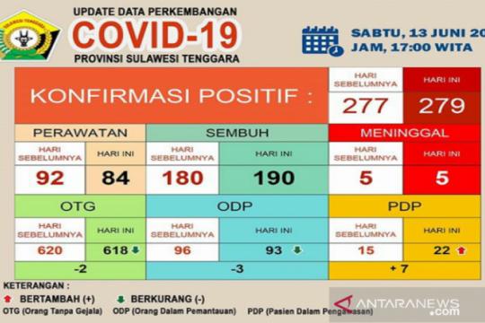 Kasus sembuh dari COVID-19 di Sultra bertambah jadi 190 orang