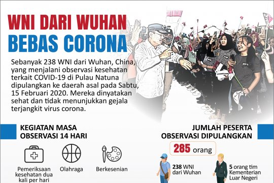 WNI dari Wuhan bebas Corona