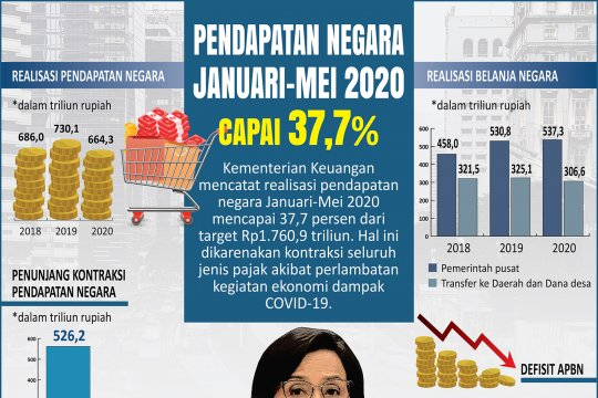 Pendapatan negara Januari-Mei 2020 capai 37,7 persen