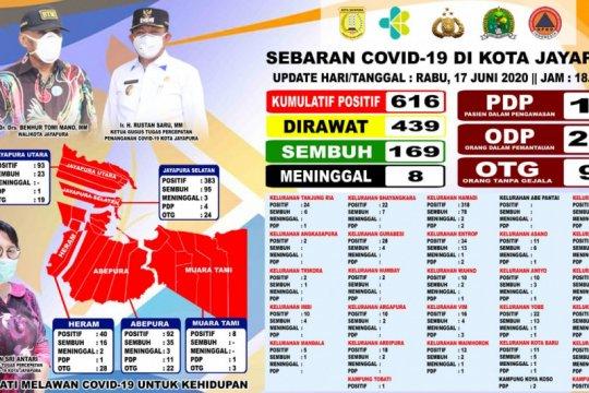 Ada lima tambahan, positif COVID-19 di Kota Jayapura naik 616 orang