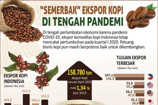 """Semerbak"" ekspor kopi di tengah pandemi"