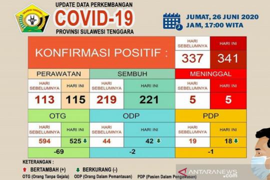 Pasien sembuh dari COVID-19 di Sultra sebanyak 221 dari 341 kasus