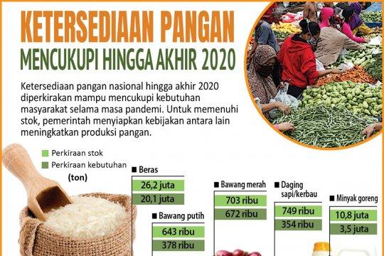 Ketersediaan pangan mencukupi hingga akhir 2020