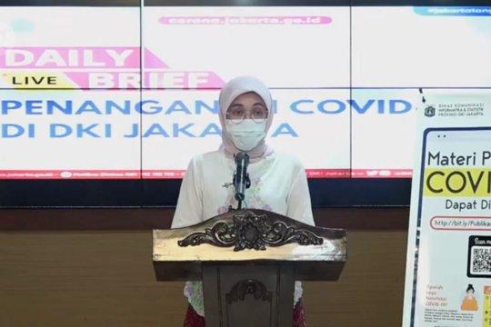 Bertambah 83 kasus positif COVID-19 di DKI Jakarta