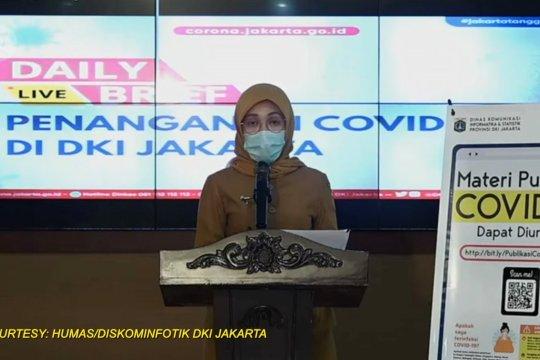 Positif COVID-19 di DKI Jakarta  bertambah 105 kasus