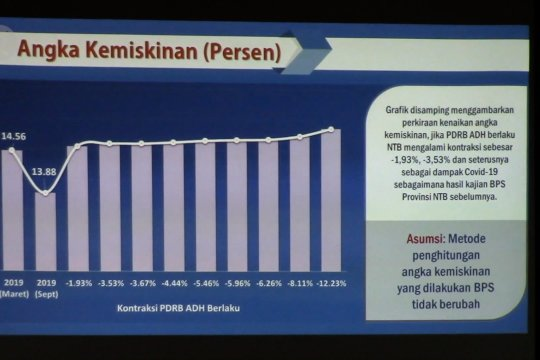 Pemprov NTB intervensi angka kemiskinan masa pandemi dengan program bantuan