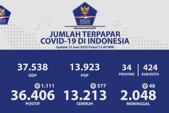 Terkini COVID-19, pasien sembuh bertambah bertambah 577 total 13.213