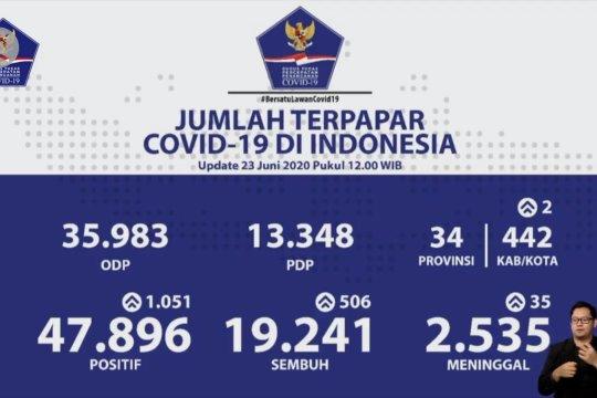 8 provinsi nihil penambahan positif COVID-19