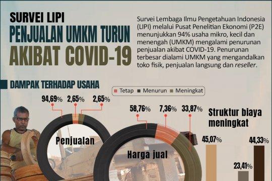 Survei LIPI: Penjualan UMKM turun akibat COVID-19