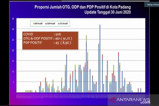 Dinkes Padang : 13 kasus baru COVID-19 dari pasien positif sebelumnya