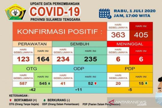 Kasus positif COVID-19 di Sultra bertambah 42 jadi 405 orang