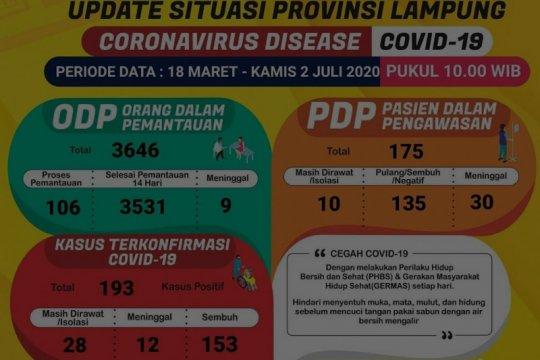 Jumlah pasien sembuh dari COVID-19 di Lampung bertambah jadi 153 orang