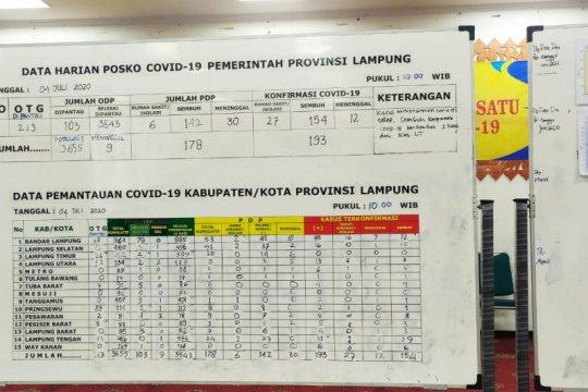Pasien sembuh COVID-19 di Lampung bertambah jadi 154 orang