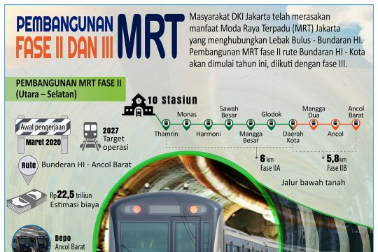 Pembangunan MRT Fase II dan III
