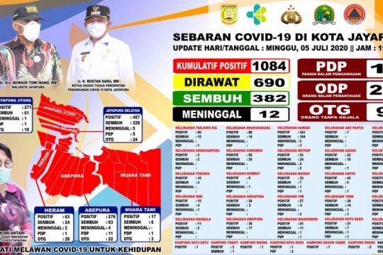 Pasien COVID-19 sembuh di Kota Jayapura bertambah jadi 382 orang