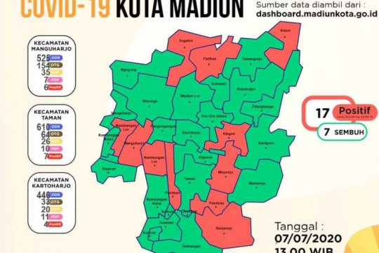 Kota Madiun kembali catat dua tambahan kasus corona menjadi 17 orang