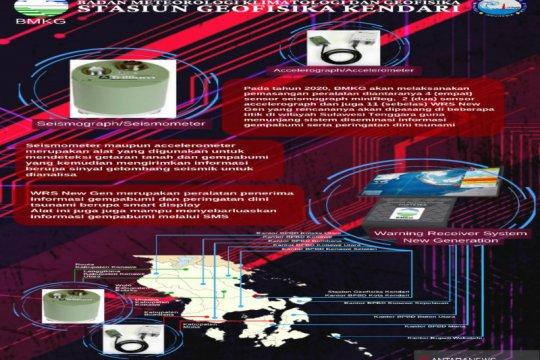 BMKG pasang 17 alat deteksi dini gempa bumi dan tsunami di Sultra