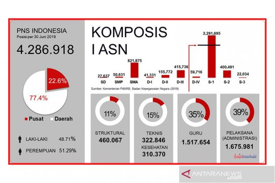 Menpan-RB paparkan komposisi ASN di Indonesia
