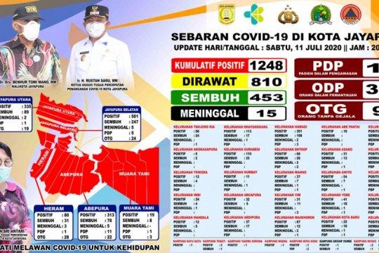 Kasus positif COVID-19 Kota Jayapura bertambah jadi 1.248 orang