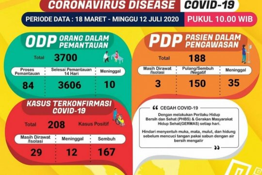 Tambah tiga, positif COVID-19 di Lampung naik menjadi 208 kasus