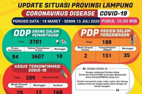 Pasien sembuh dari COVID-19 di Lampung bertambah jadi 168