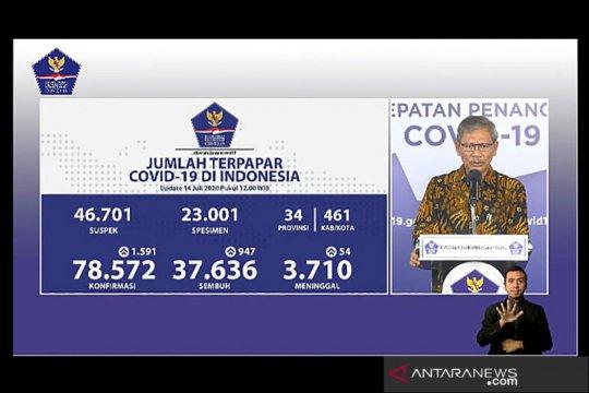 Pasien sembuh dari COVID-19 bertambah 947 jadi 37.636