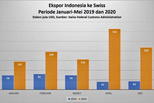 Di tengah pandemi, ekspor Indonesia ke Swiss melonjak