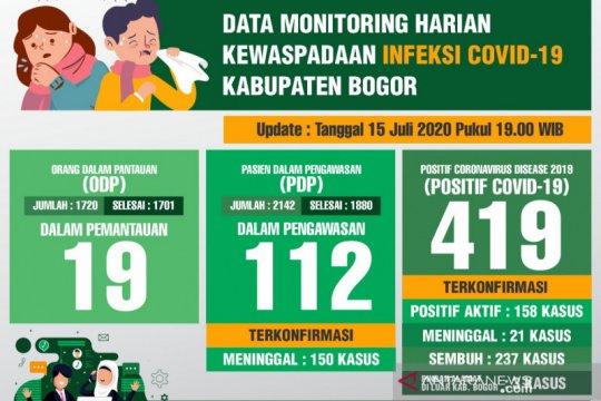 Angka pasien COVID-19 sembuh di Kabupaten Bogor mulai dominan