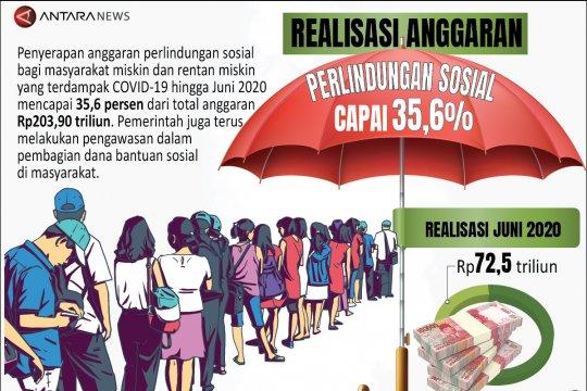 Realisasi anggaran perlindungan sosial capai 35,6 persen